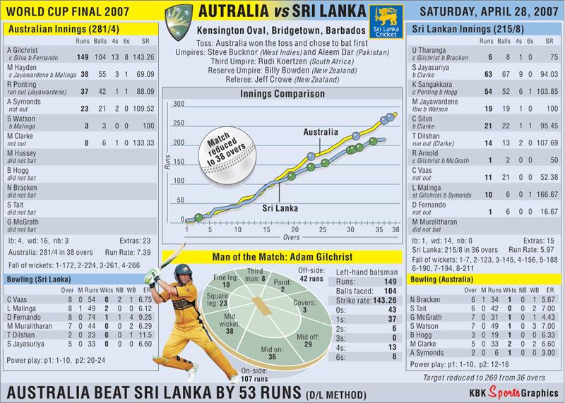 cricket scores - photo #48